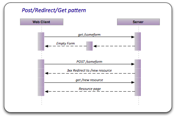 Basic Post Redirect Get pattern