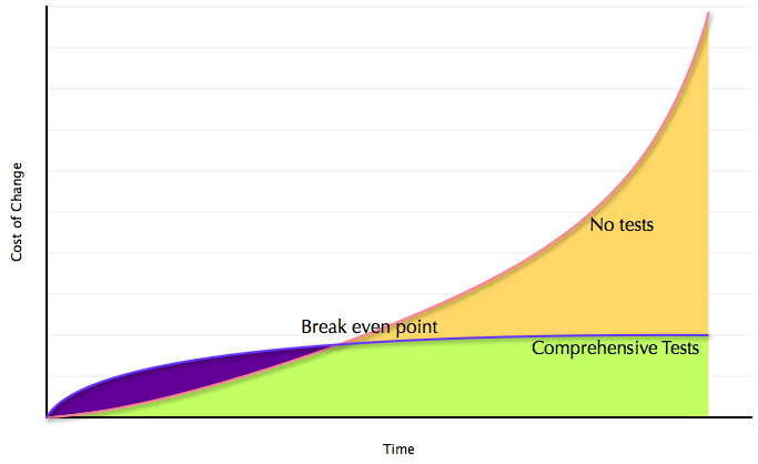 XP Wall Graph.png