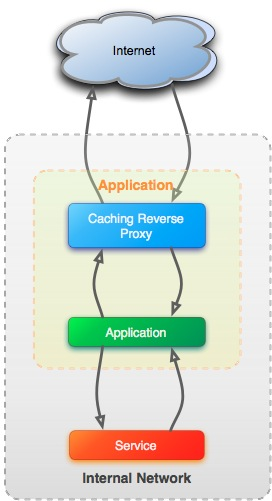 Caching reverse proxy with internal HTTP service