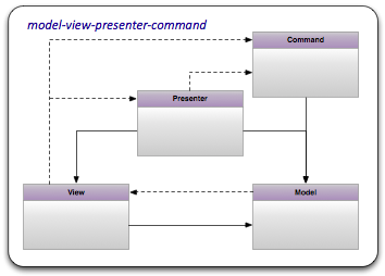 Model View Presenter Command